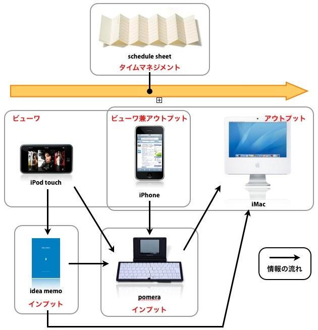 iPhone活用方法検討2