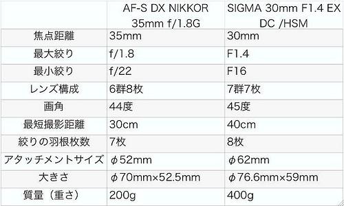 Nikon交換レンズ比較表