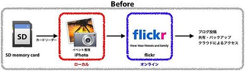 Eye-Fiカード運用Before