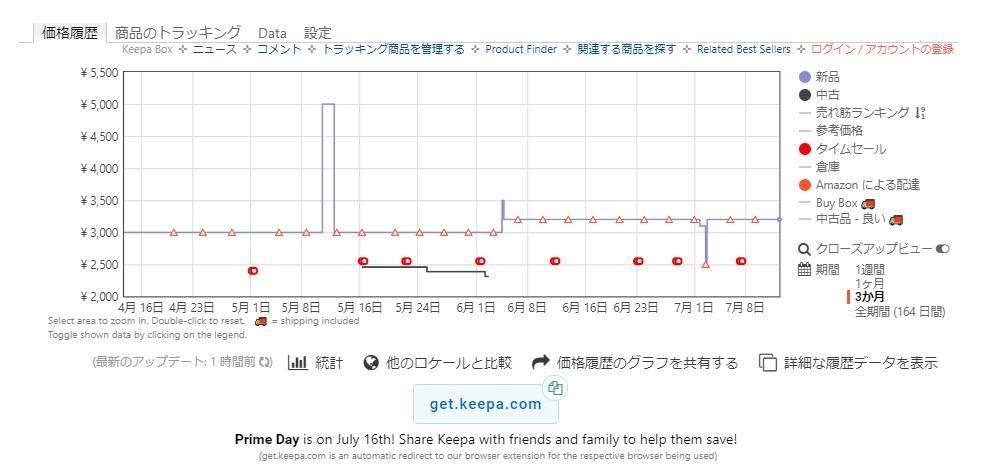 Keepaの価格変動グラフ画像