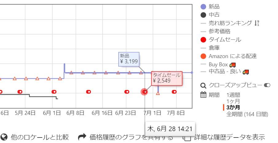Keepaのグラフにマウスポインタを合わせタイムセール価格を表示している画像