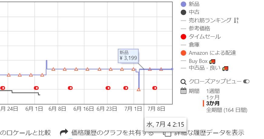 Keepaのグラフにマウスポインタを合わせ新品価格を表示している画像