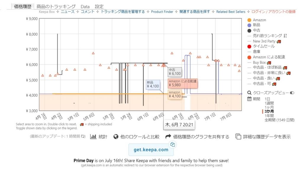 KeepaのグラフでAmazon価格、新品、中古価格を表示させている画像