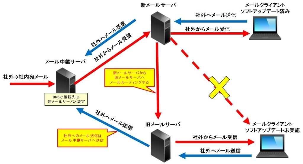 f:id:shiguregaki:20171014212245j:plain