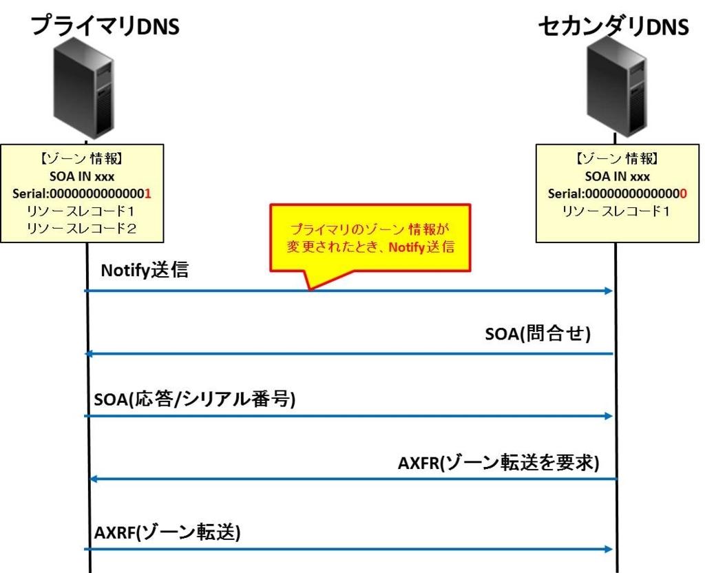 f:id:shiguregaki:20171014212309j:plain