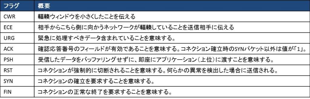 f:id:shiguregaki:20171014212359j:plain