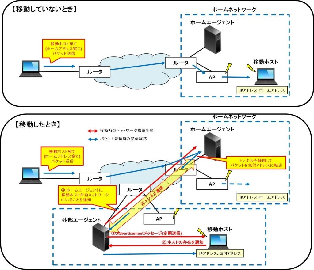 f:id:shiguregaki:20171014213213j:plain