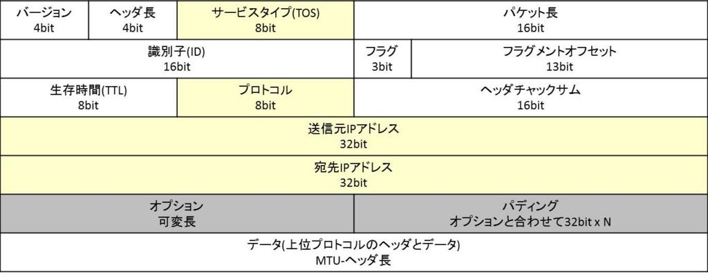 f:id:shiguregaki:20171014230631j:plain