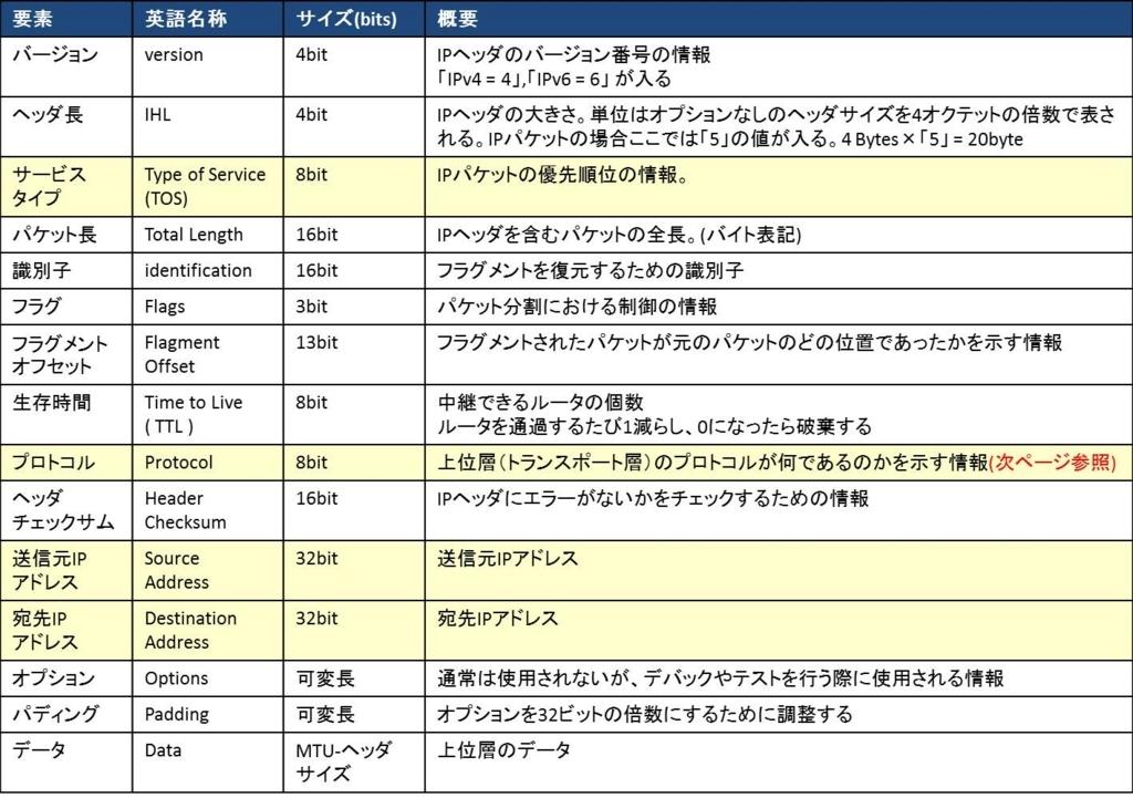 f:id:shiguregaki:20171014230640j:plain