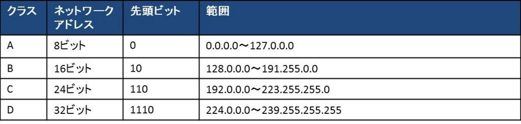 f:id:shiguregaki:20171014230656j:plain