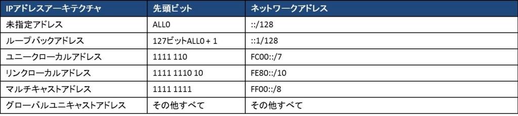 f:id:shiguregaki:20171014230736j:plain