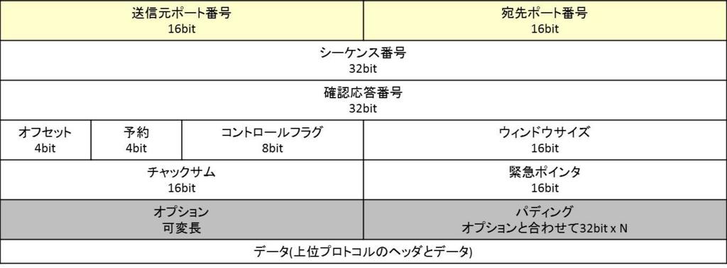 f:id:shiguregaki:20171014230800j:plain