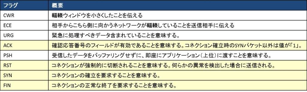 f:id:shiguregaki:20171014230816j:plain
