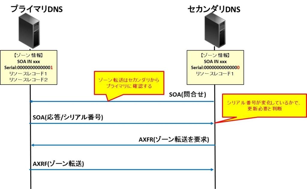f:id:shiguregaki:20171014231003j:plain