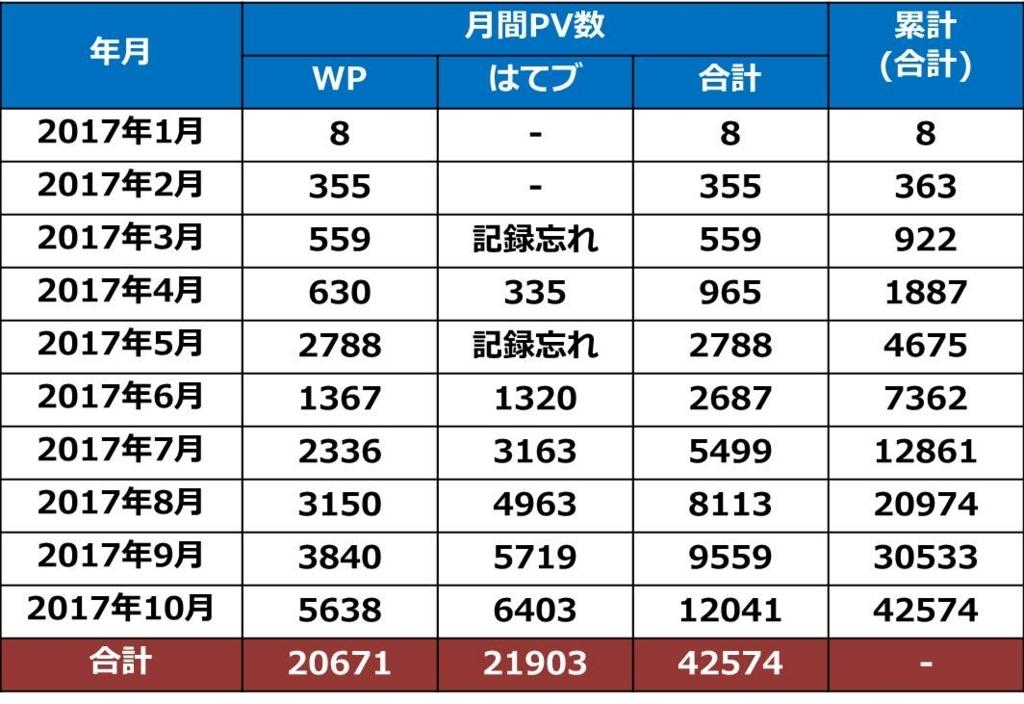 f:id:shiguregaki:20171111162149j:plain
