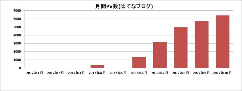 f:id:shiguregaki:20171111162213j:plain
