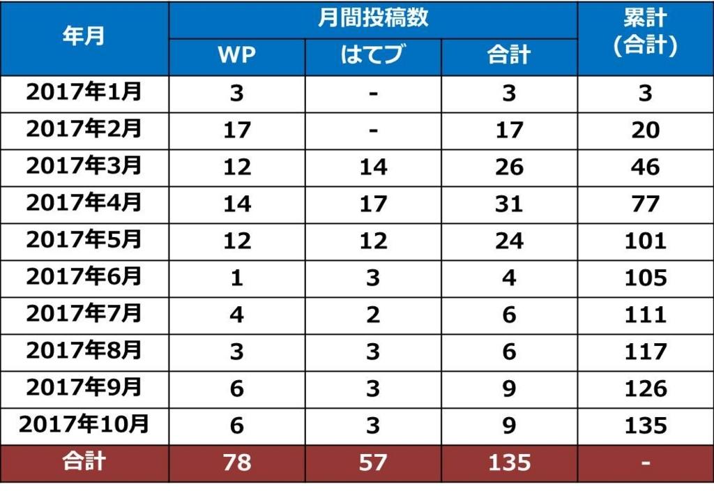 f:id:shiguregaki:20171111162245j:plain