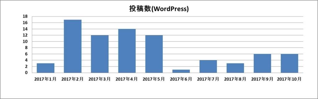 f:id:shiguregaki:20171111162257j:plain