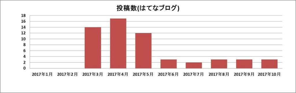 f:id:shiguregaki:20171111162316j:plain