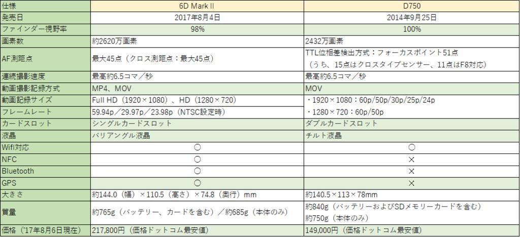 f:id:shiitakeoishi:20170806145730p:plain