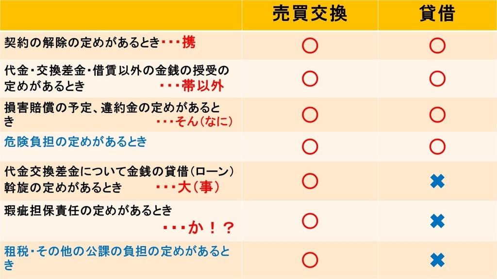f:id:shikaku_biyou:20181011002800j:plain