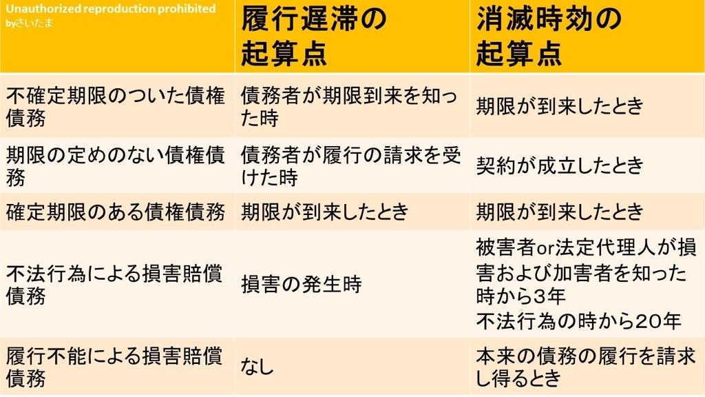 f:id:shikaku_biyou:20181011174521j:plain