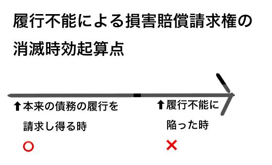 f:id:shikaku_biyou:20181011181443p:plain