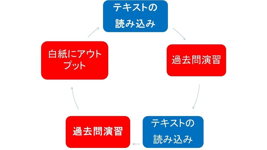 f:id:shikaku_biyou:20181026181041j:plain