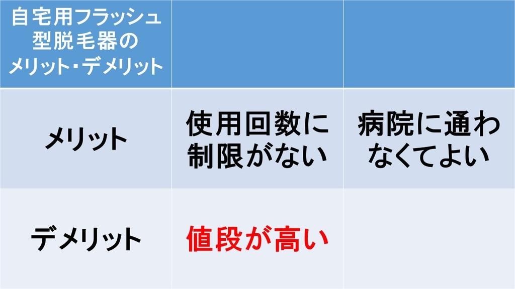 f:id:shikaku_biyou:20181108235513j:plain