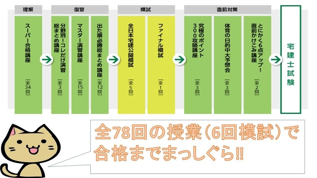 f:id:shikaku_biyou:20181226171042j:plain