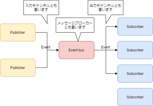 f:id:shikaku_sh:20211027173429p:plain