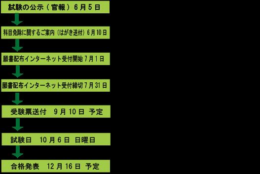 f:id:shikakudodesyo:20191212101203p:plain