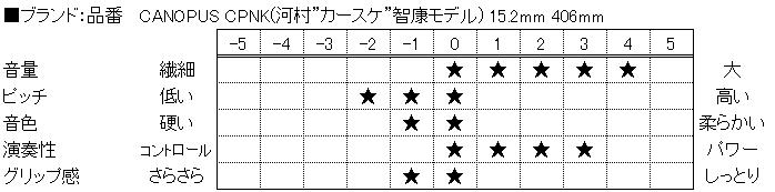 f:id:shima_c_nagano:20160518114021p:plain