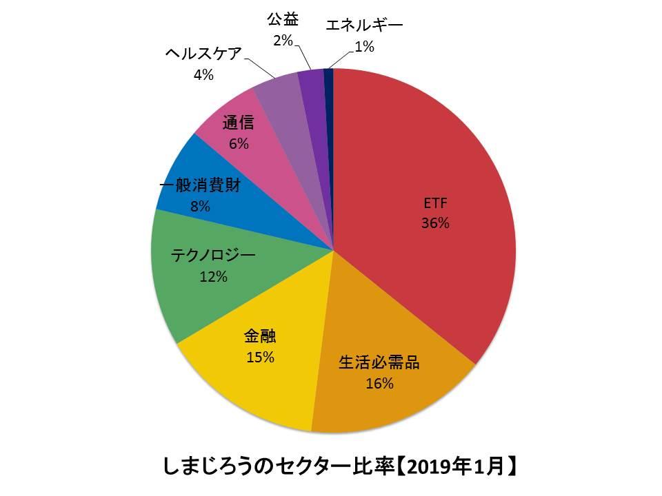 f:id:shimajirou37:20190202202234j:plain