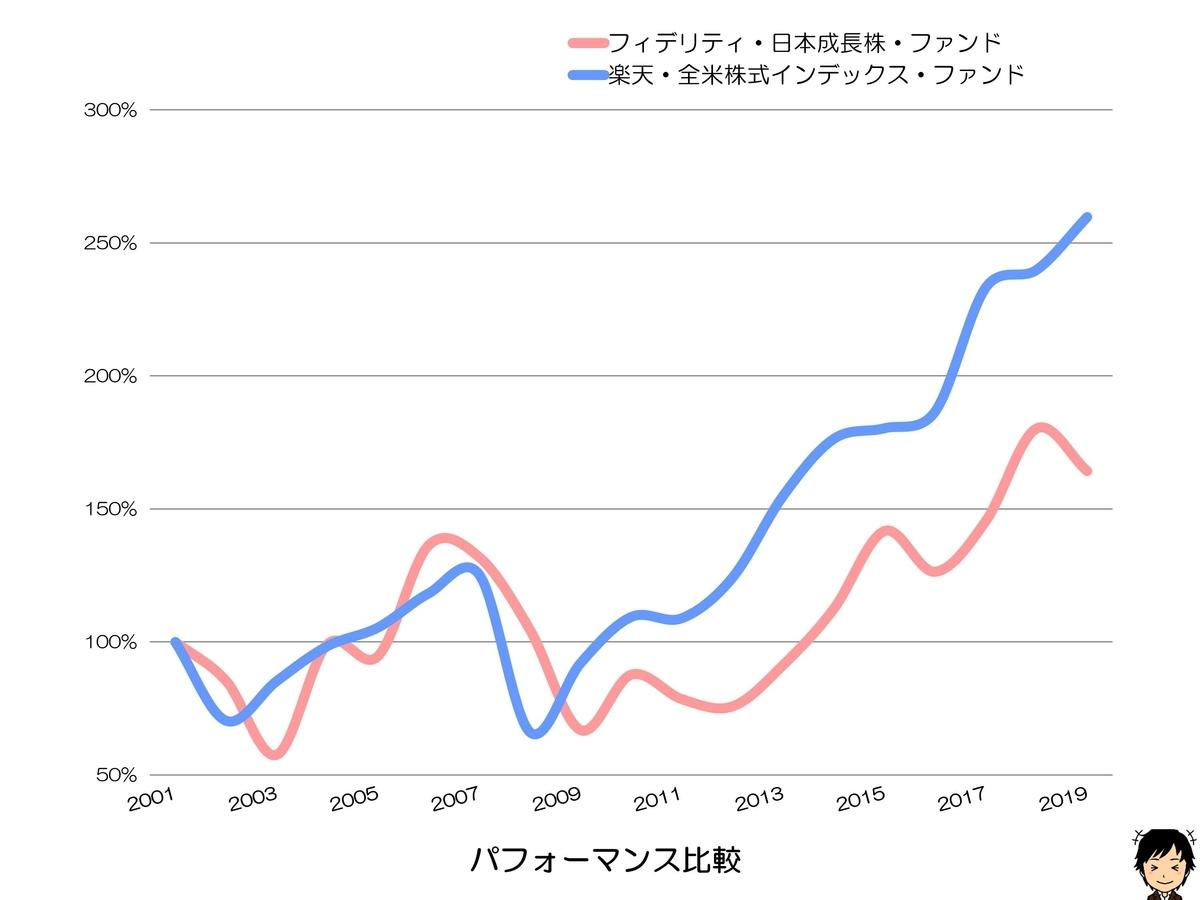 フィデリティ・日本成長株・ファンド パフォーマンス比較