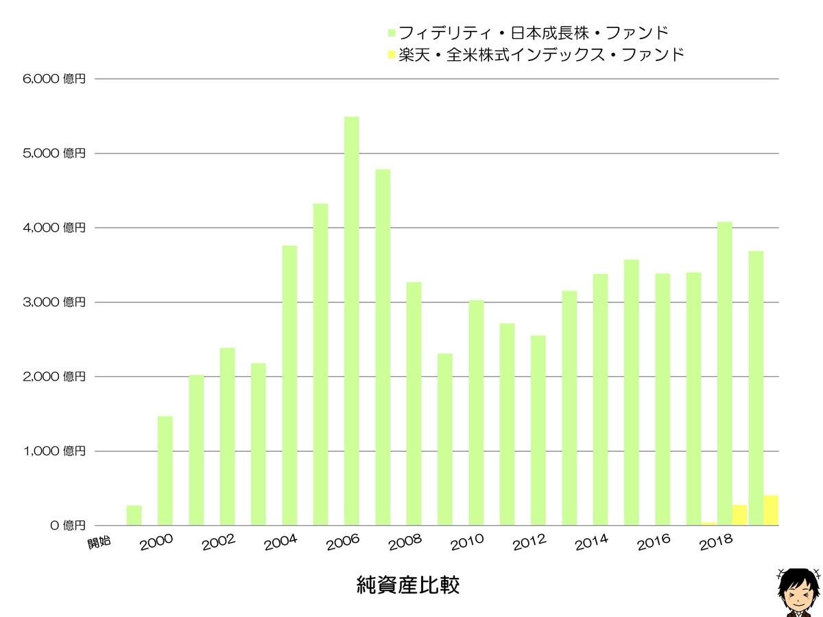 フィデリティ・日本成長株・ファンド 純資産比較