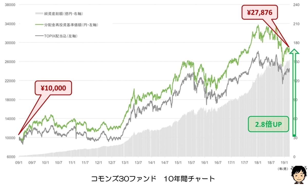 コモンズ30ファンド チャート