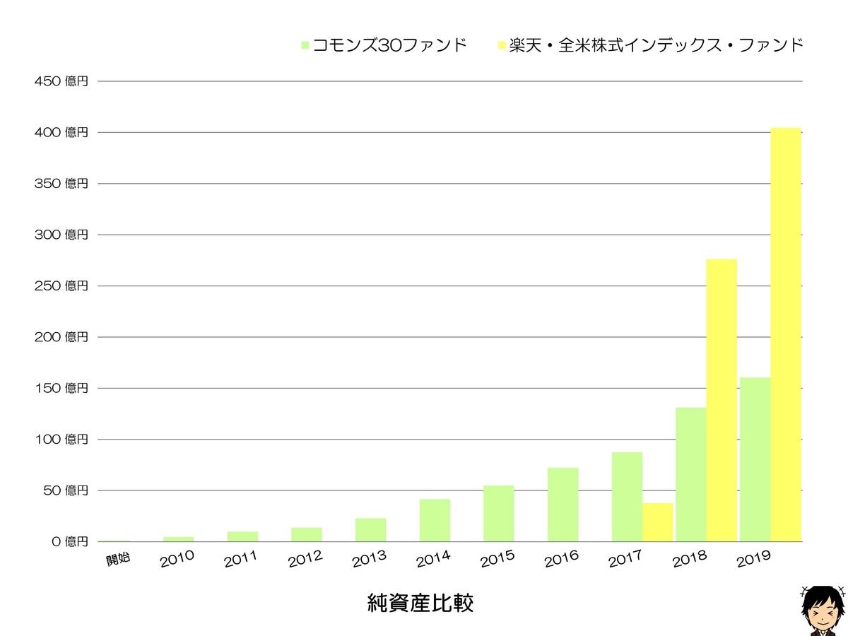 コモンズ30ファンド 純資産比較