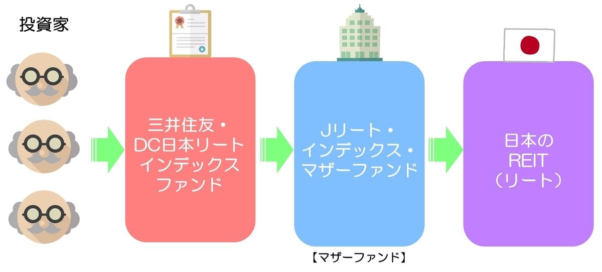 三井住友・DC日本リートインデックスファンド 仕組み
