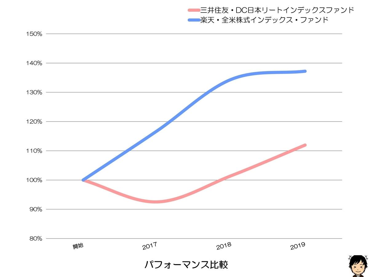 三井住友・DC日本リートインデックスファンド パフォーマンス比較