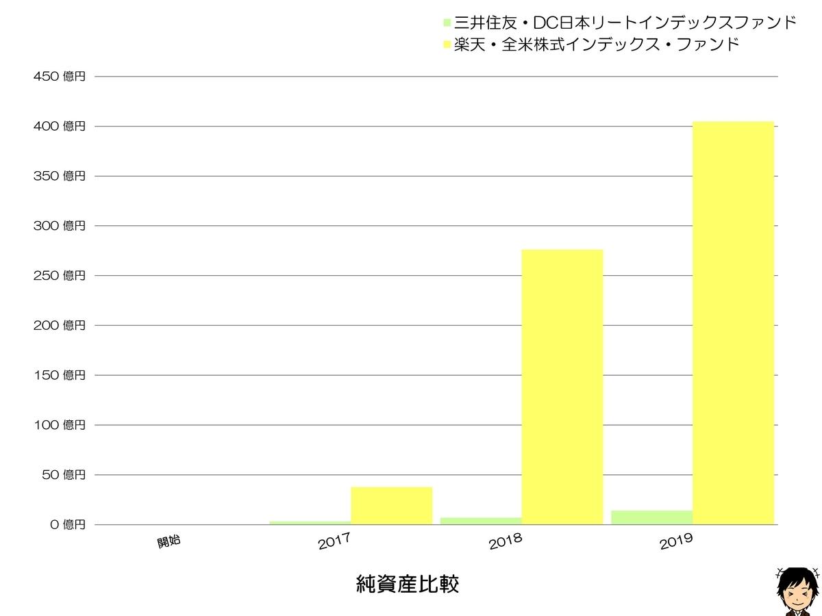 三井住友・DC日本リートインデックスファンド 純資産比較