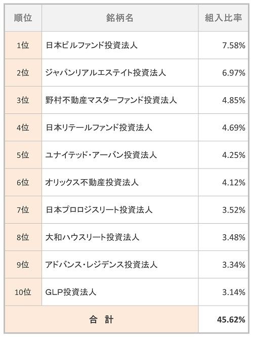 三井住友・DC日本リートインデックスファンド 組入TOP10