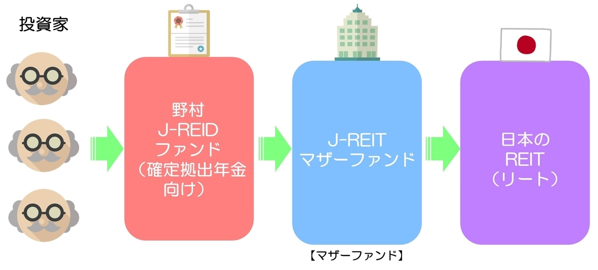 野村J-REITファンド(確定拠出年金向け) 仕組み