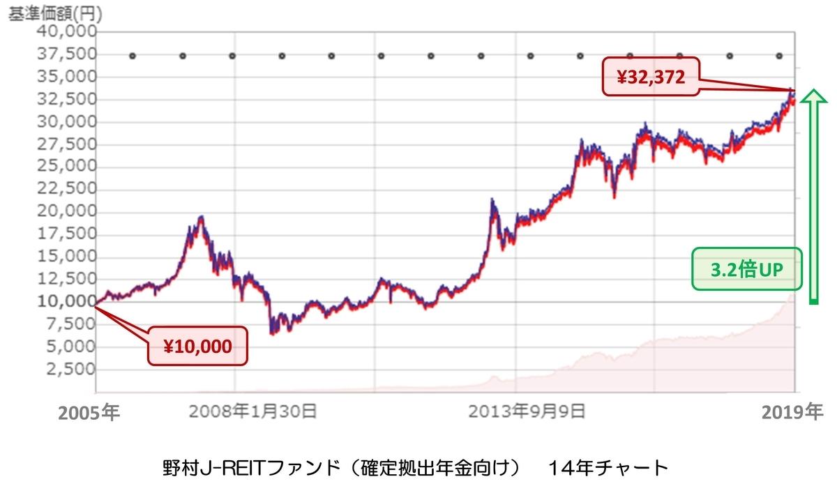 野村J-REITファンド(確定拠出年金向け) チャート