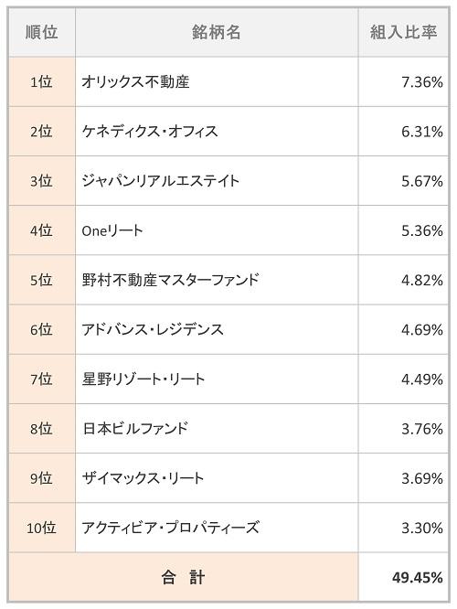 野村J-REITファンド(確定拠出年金向け) 組入TOP10