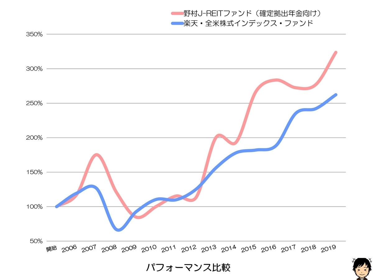 野村J-REITファンド(確定拠出年金向け) パフォーマンス比較