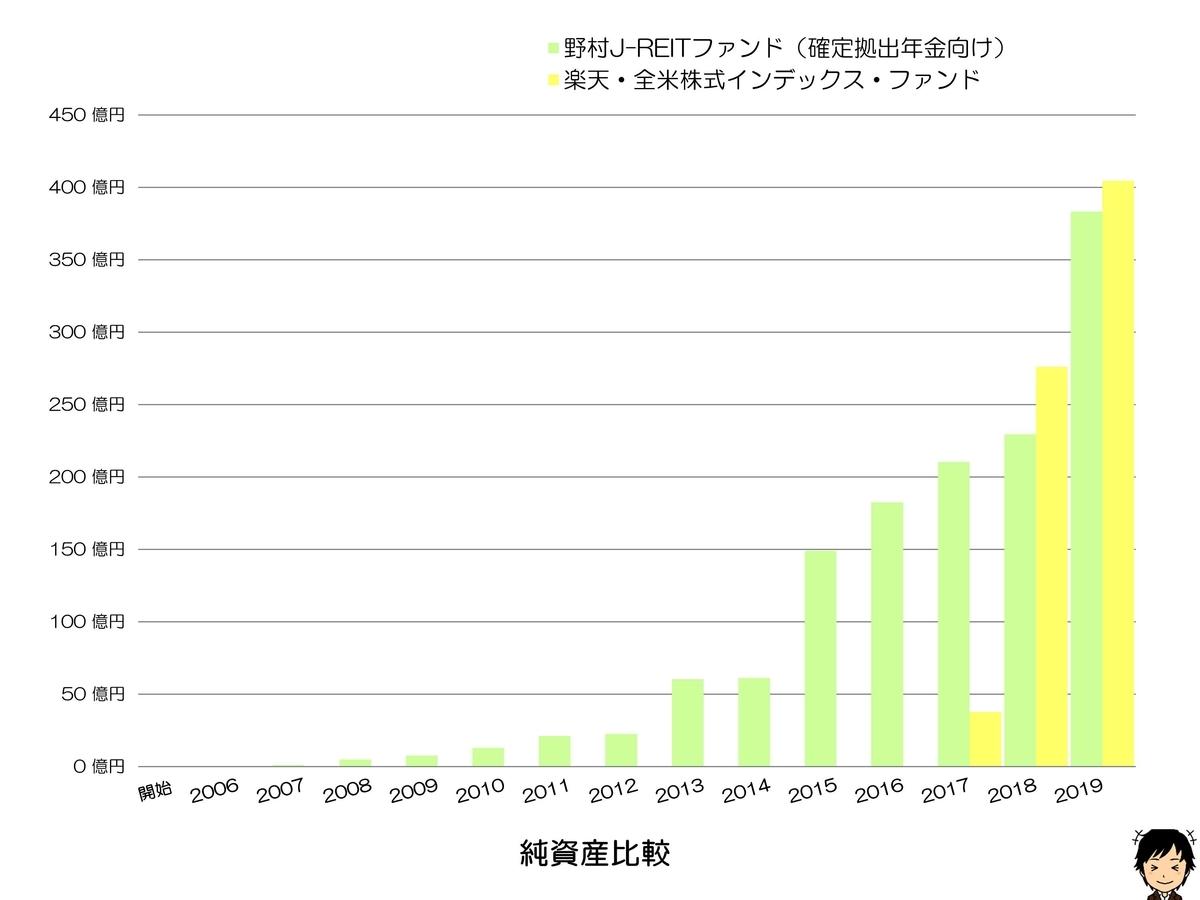 野村J-REITファンド(確定拠出年金向け) 純資産比較