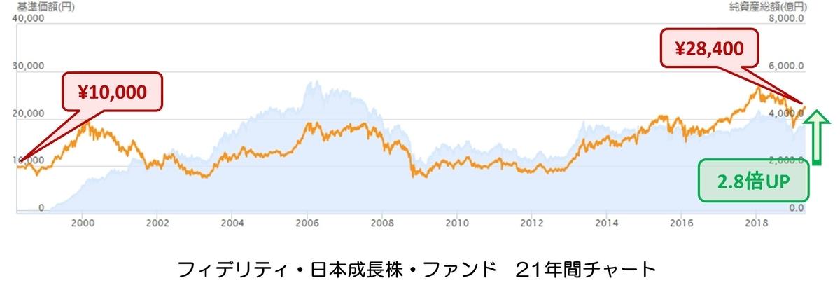 フィデリティ・日本成長株・ファンド チャート
