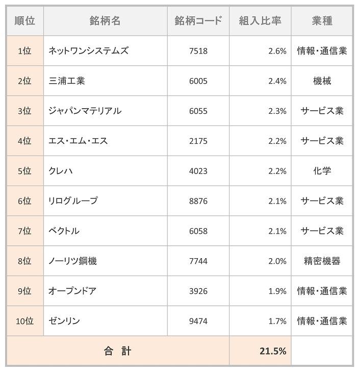 MHAM日本成長株ファンド 組入TOP10