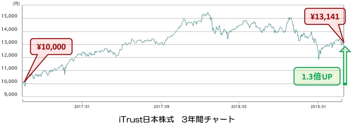 iTrust日本株式 チャート